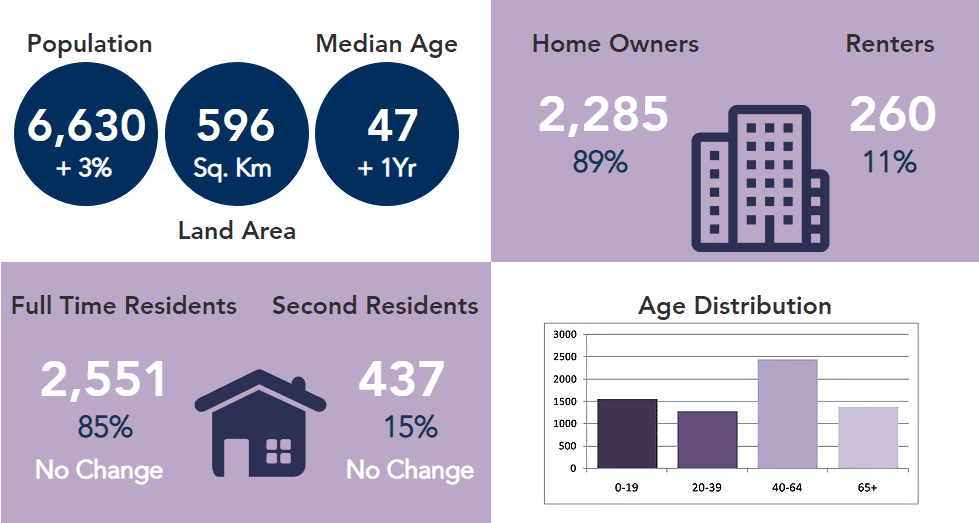 Chatsworth Resident Stats